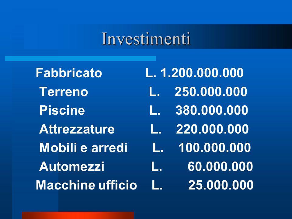 Investimenti Fabbricato L. 1.200.000.000 Terreno L. 250.000.000