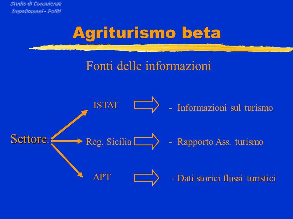 Agriturismo beta Fonti delle informazioni Settore: ISTAT