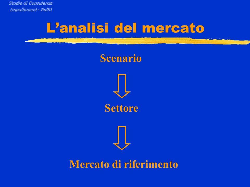L'analisi del mercato Scenario Settore Mercato di riferimento