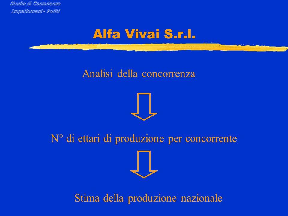 Alfa Vivai S.r.l. Analisi della concorrenza