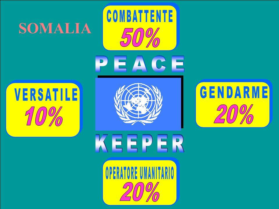 SOMALIA COMBATTENTE 50% PEACE GENDARME VERSATILE 20% 10% KEEPER