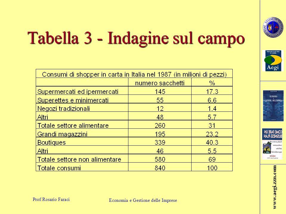 Tabella 3 - Indagine sul campo
