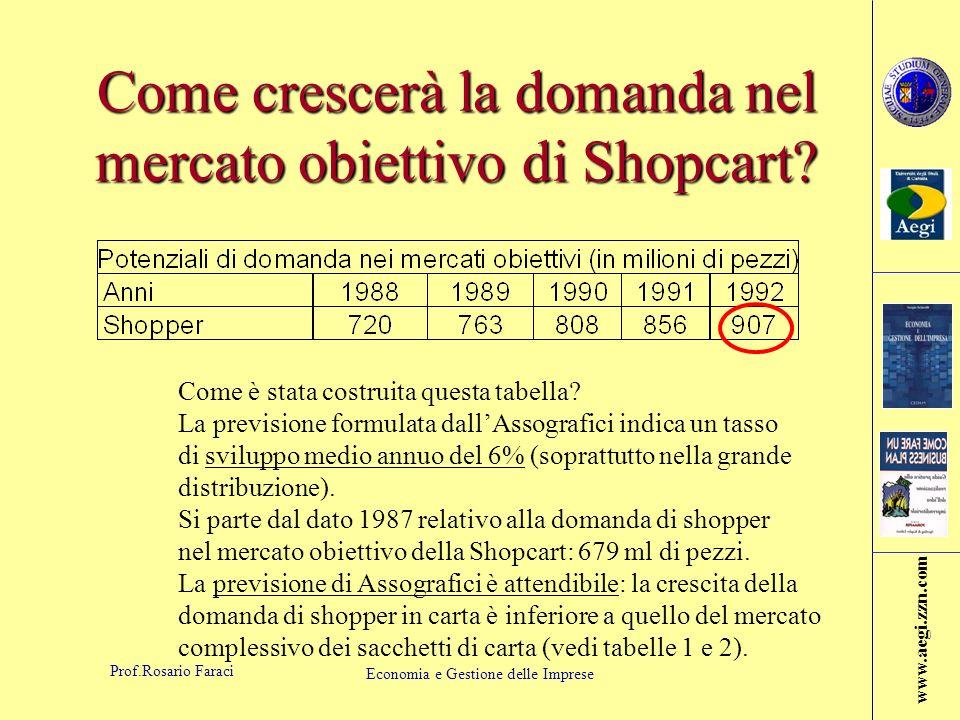 Come crescerà la domanda nel mercato obiettivo di Shopcart
