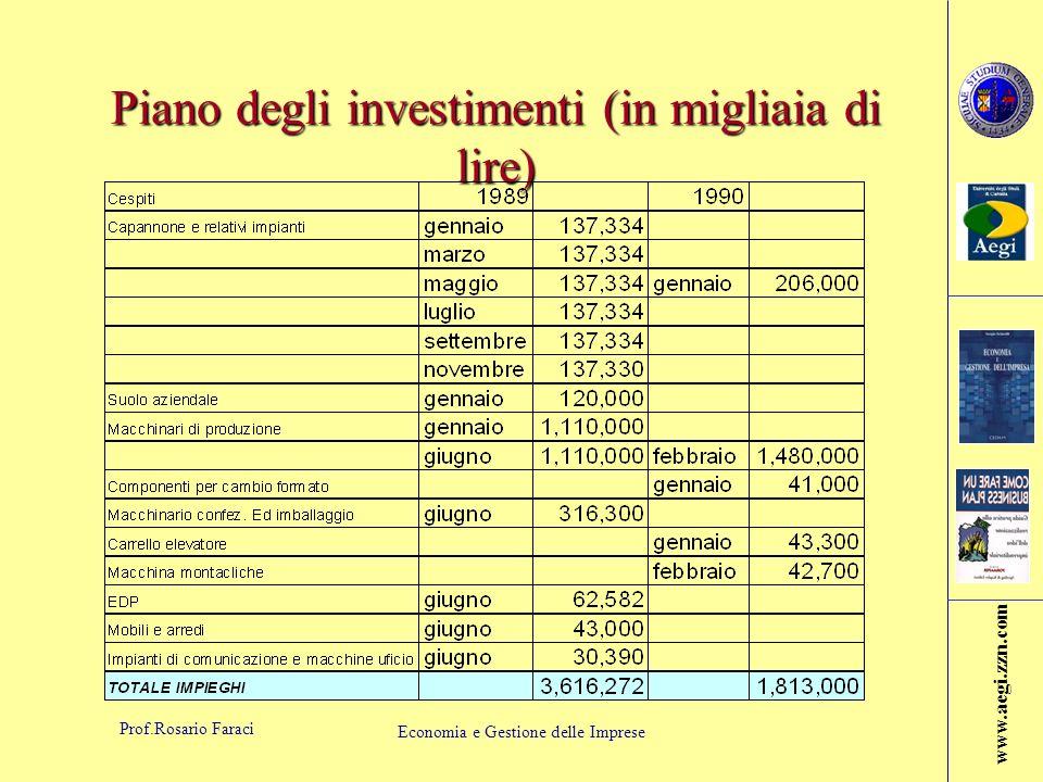 Piano degli investimenti (in migliaia di lire)
