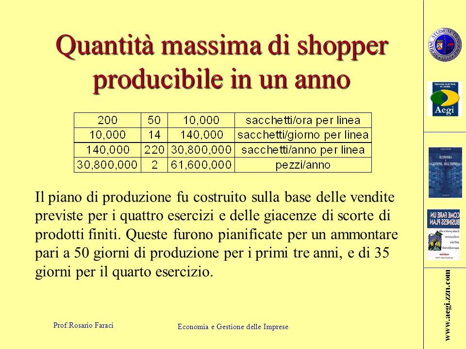 Quantità massima di shopper producibile in un anno