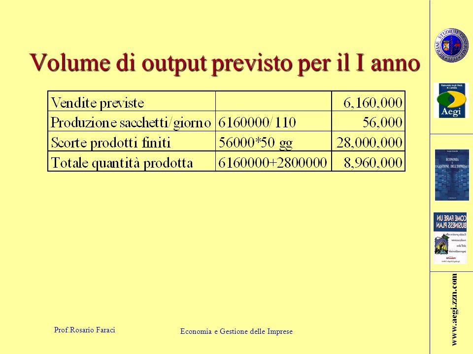 Volume di output previsto per il I anno