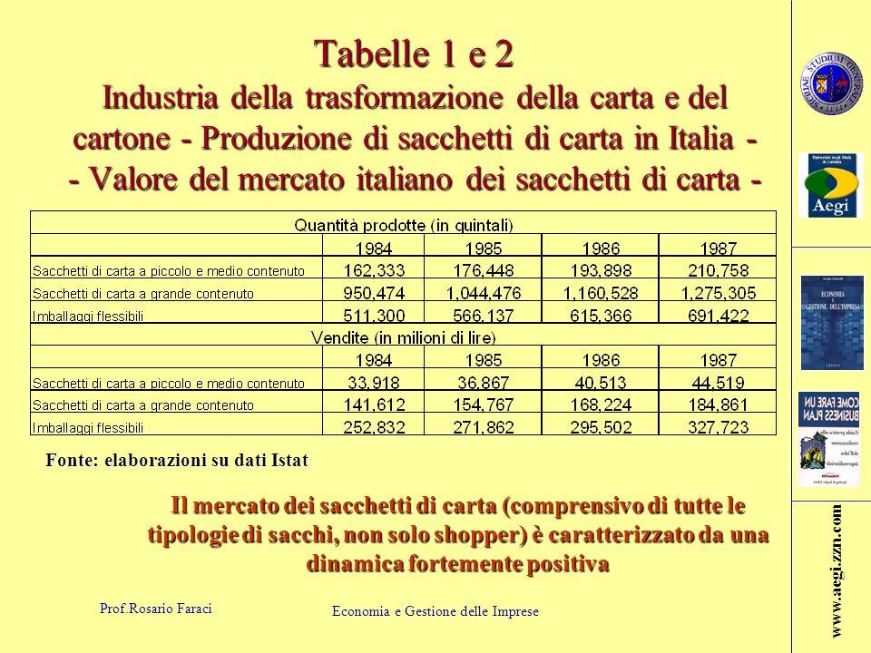 Tabelle 1 e 2 Industria della trasformazione della carta e del cartone - Produzione di sacchetti di carta in Italia - - Valore del mercato italiano dei sacchetti di carta -