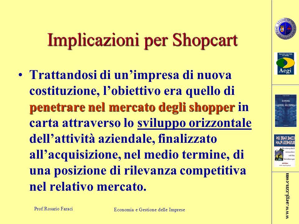 Implicazioni per Shopcart