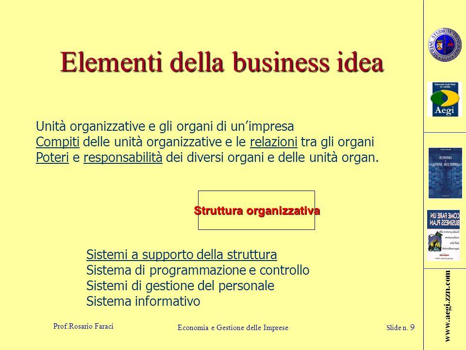 Elementi della business idea
