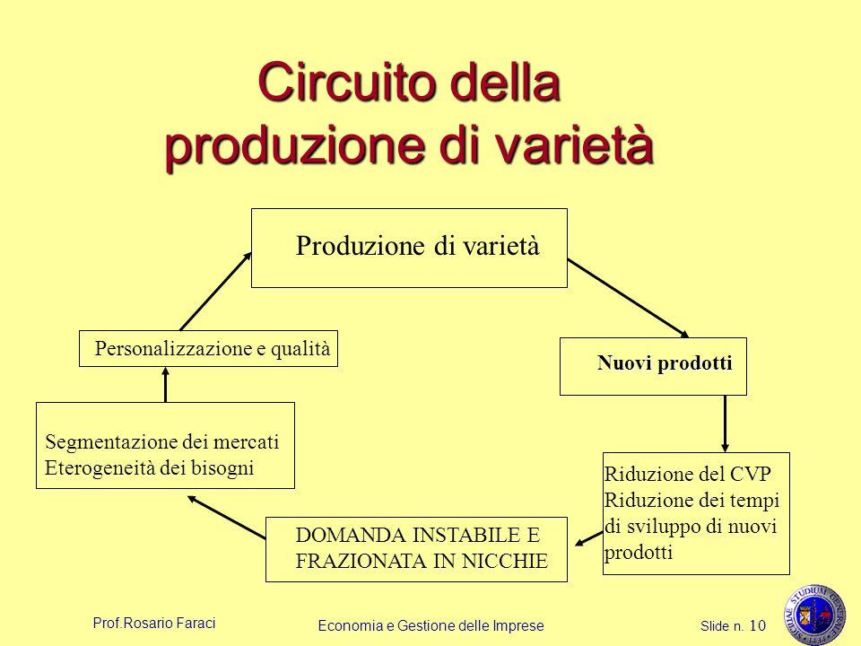 Circuito della produzione di varietà