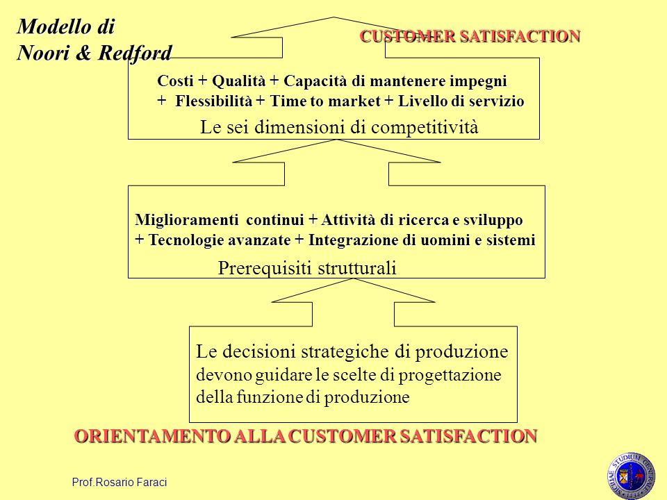 Modello di Noori & Redford Le sei dimensioni di competitività