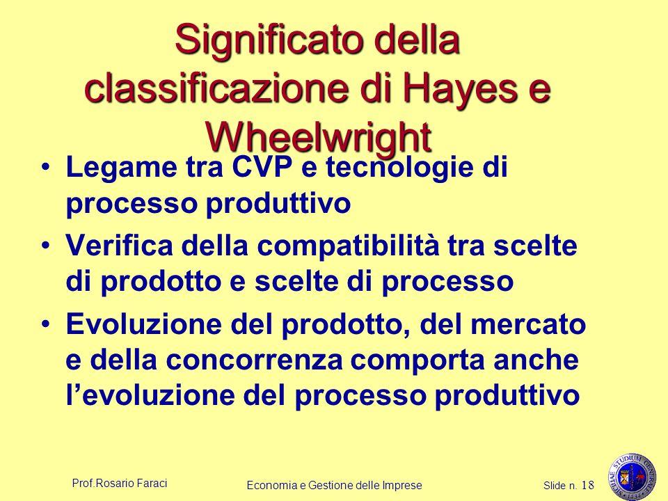 Significato della classificazione di Hayes e Wheelwright