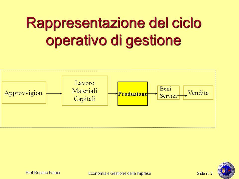 Rappresentazione del ciclo operativo di gestione