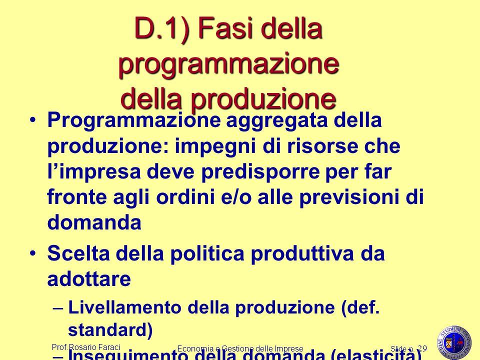 D.1) Fasi della programmazione della produzione