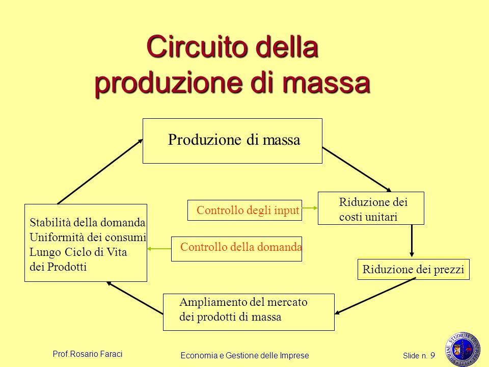Circuito della produzione di massa