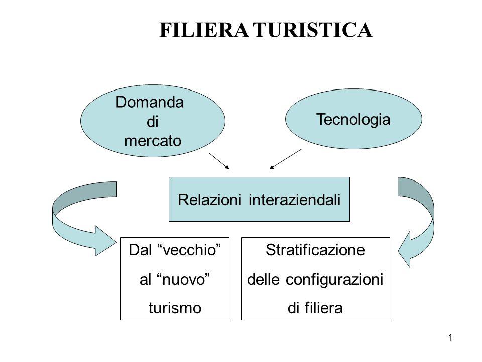 Relazioni interaziendali