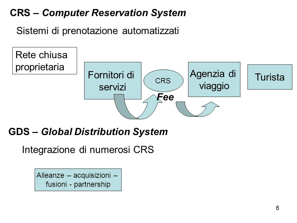 CRS – Computer Reservation System GDS – Global Distribution System