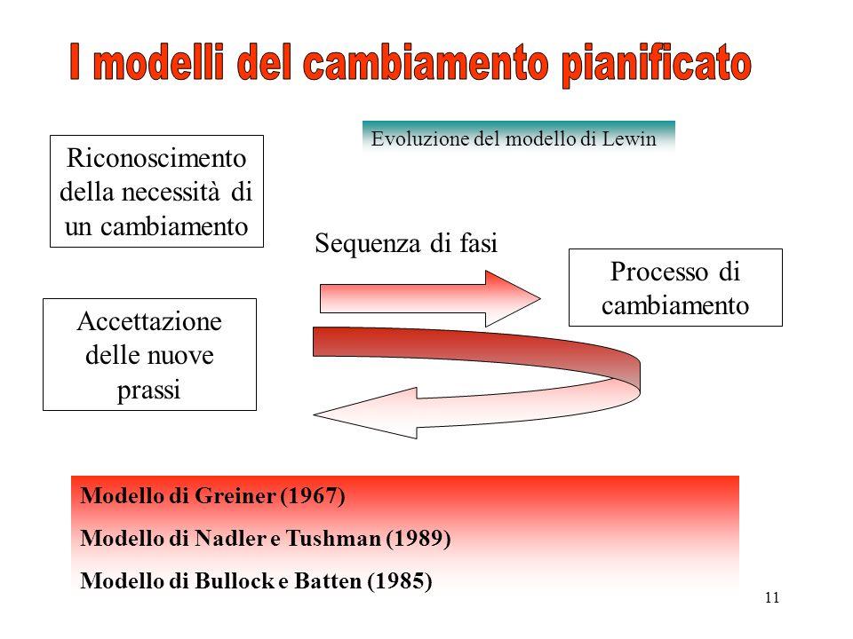 I modelli del cambiamento pianificato