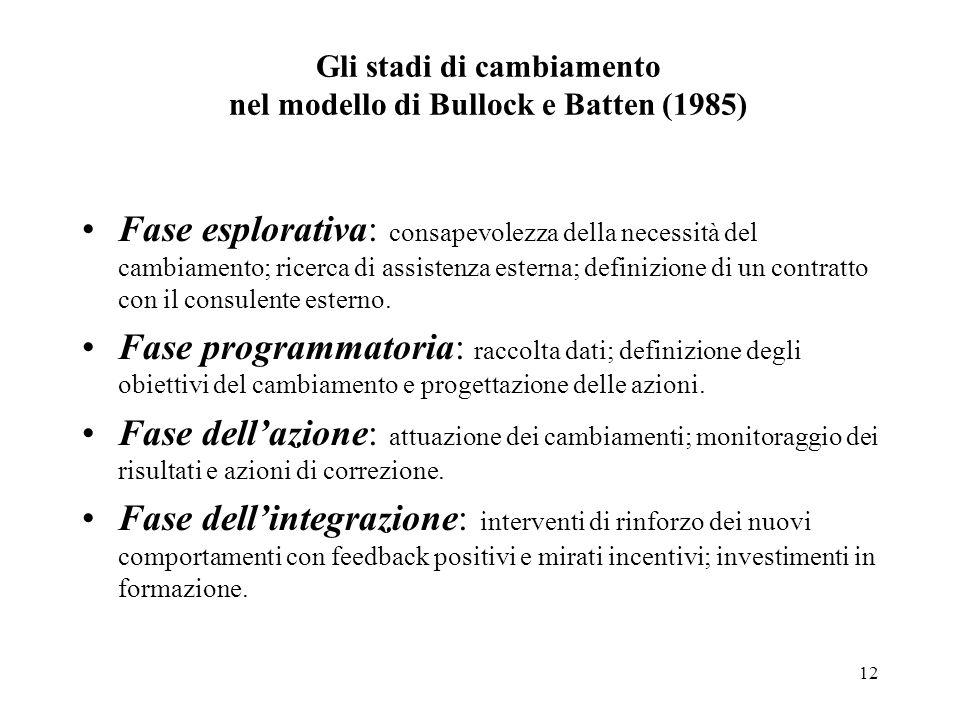 Gli stadi di cambiamento nel modello di Bullock e Batten (1985)