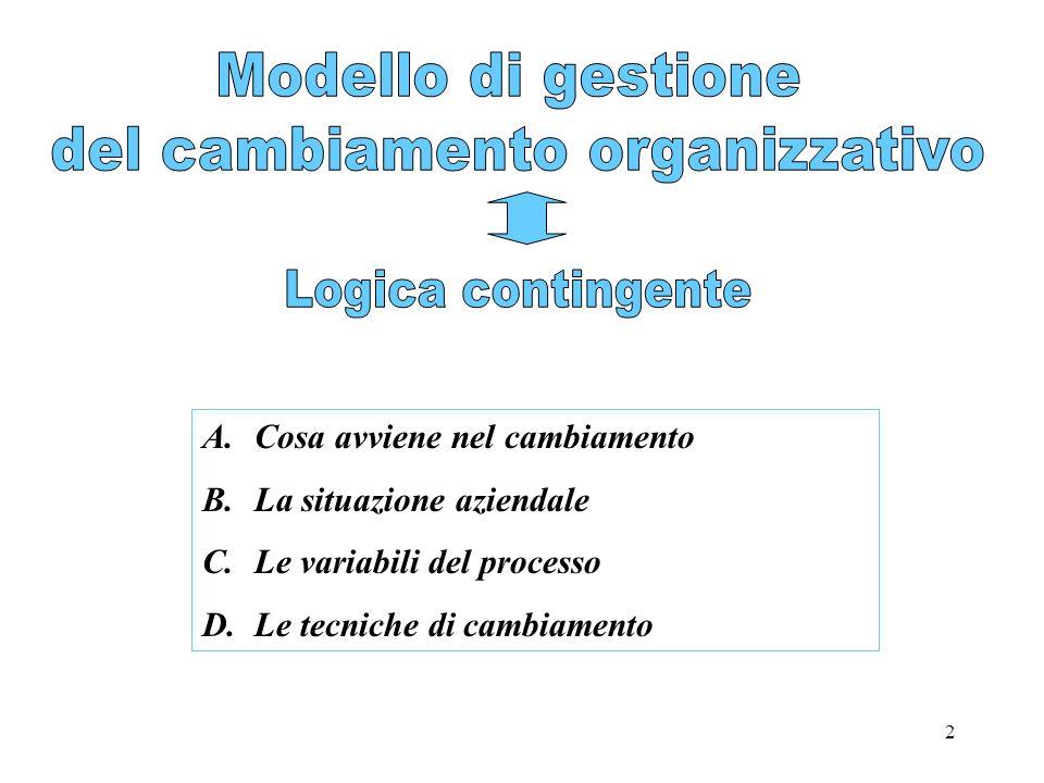 del cambiamento organizzativo
