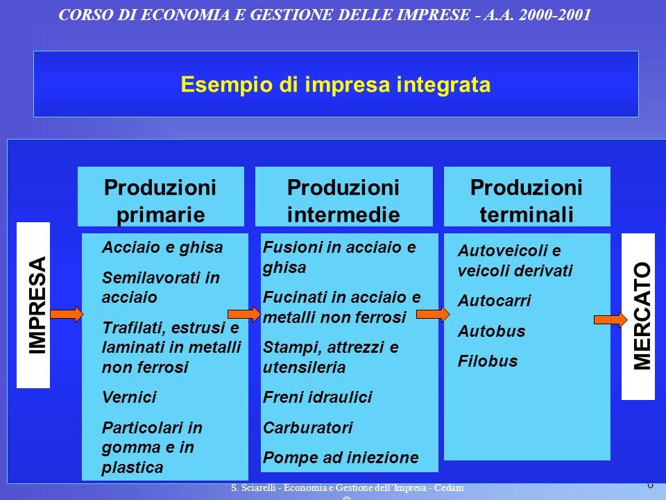 Esempio di impresa integrata