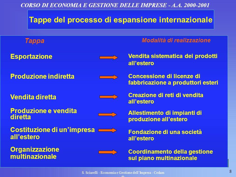 Tappe del processo di espansione internazionale