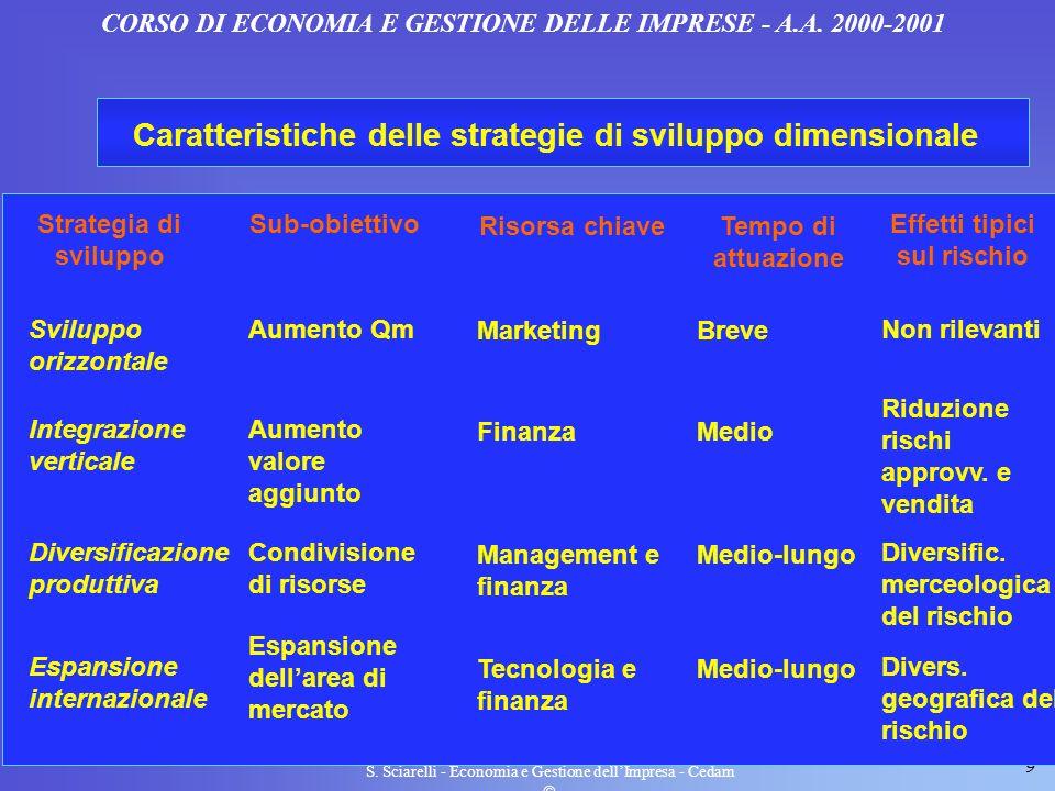 Caratteristiche delle strategie di sviluppo dimensionale