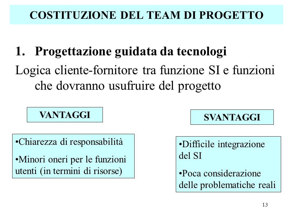 COSTITUZIONE DEL TEAM DI PROGETTO
