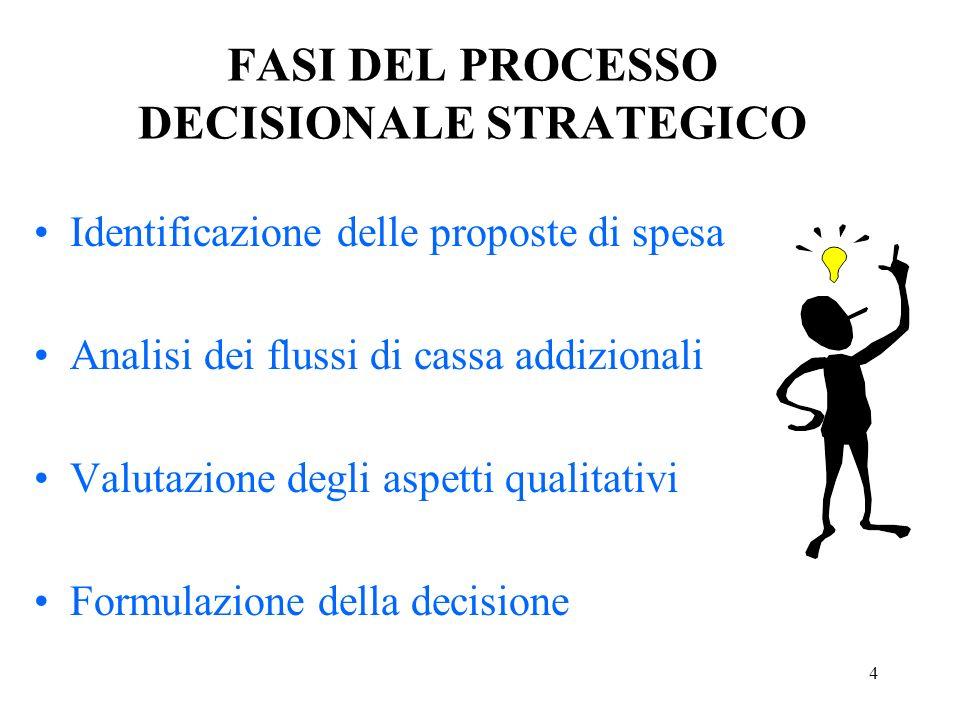 FASI DEL PROCESSO DECISIONALE STRATEGICO