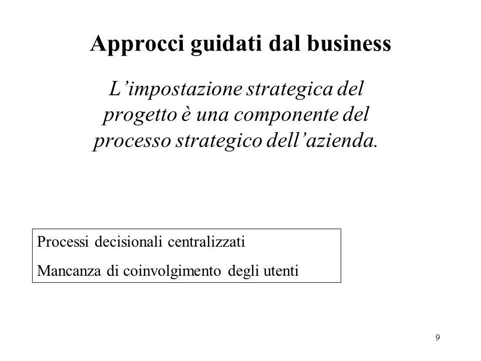 Approcci guidati dal business