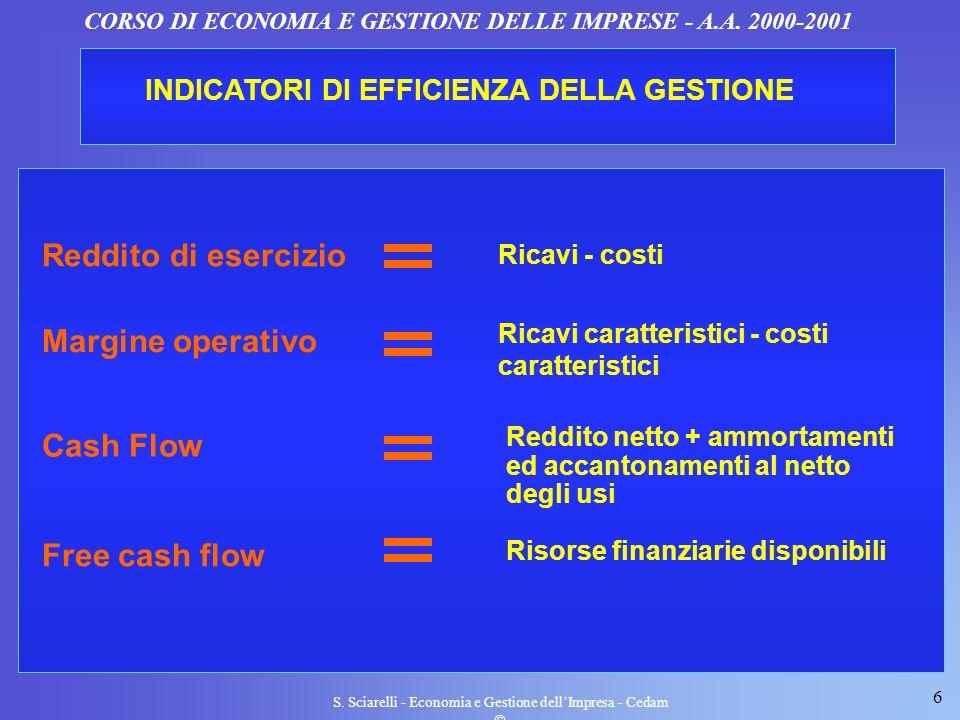 Reddito di esercizio Margine operativo Cash Flow Free cash flow