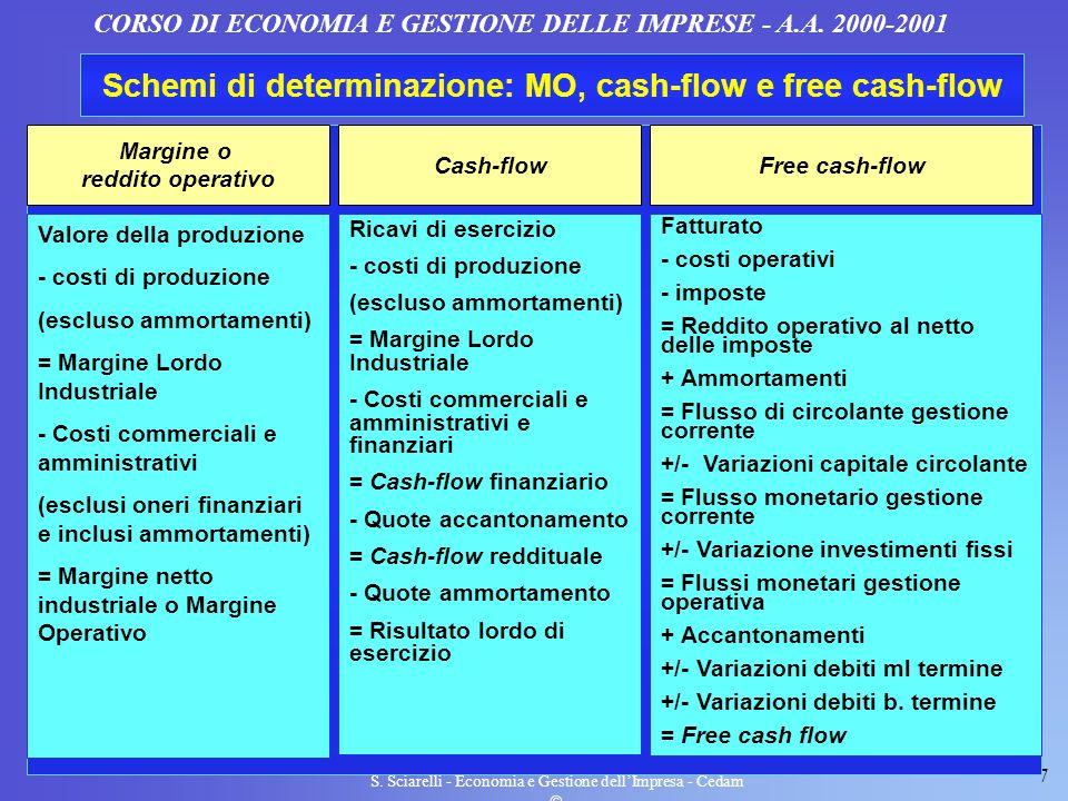 Schemi di determinazione: MO, cash-flow e free cash-flow