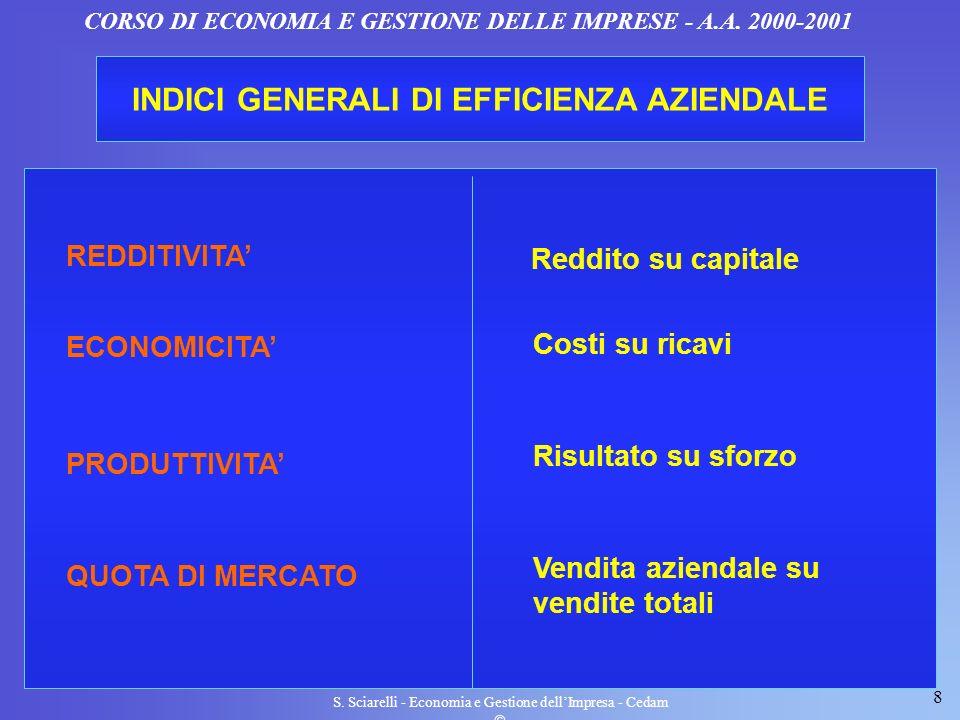 INDICI GENERALI DI EFFICIENZA AZIENDALE