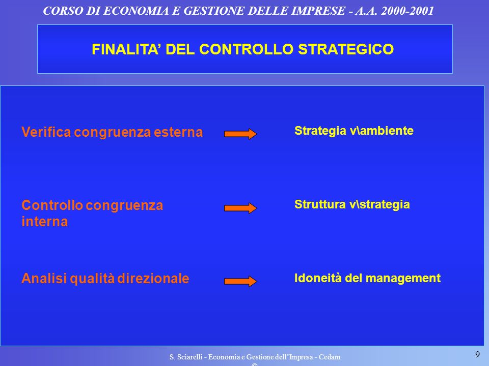 FINALITA' DEL CONTROLLO STRATEGICO
