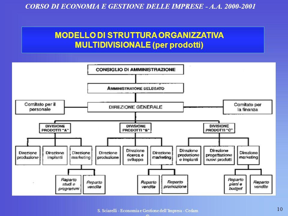 MODELLO DI STRUTTURA ORGANIZZATIVA MULTIDIVISIONALE (per prodotti)
