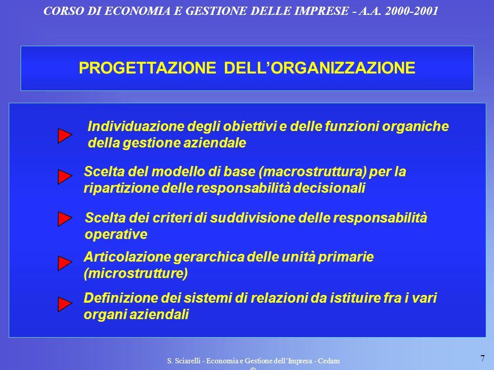 PROGETTAZIONE DELL'ORGANIZZAZIONE