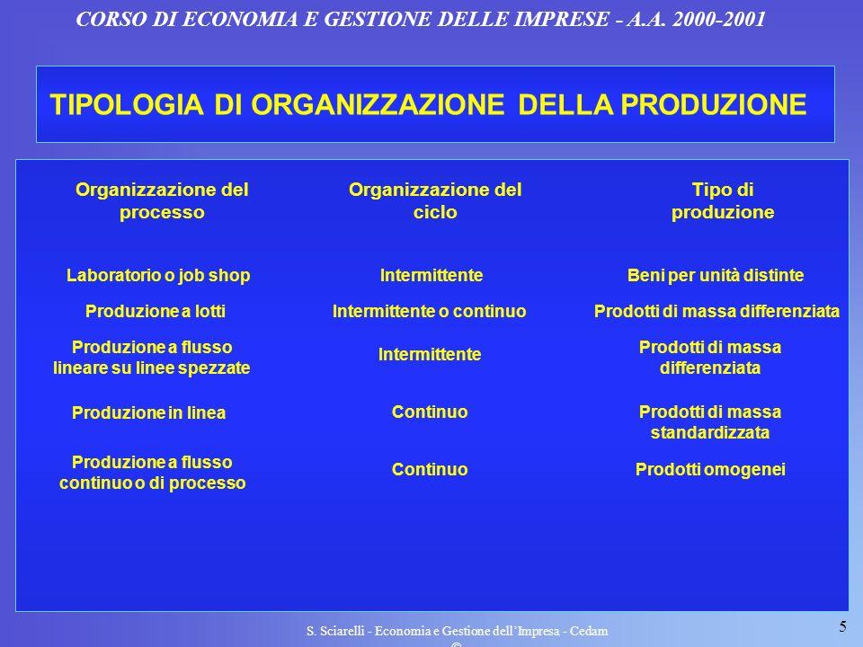 TIPOLOGIA DI ORGANIZZAZIONE DELLA PRODUZIONE