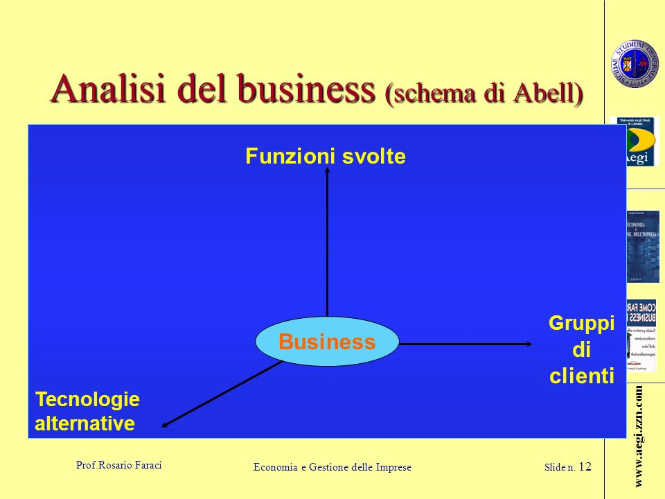 Analisi del business (schema di Abell)