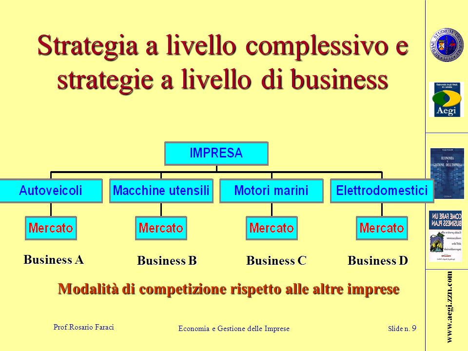 Strategia a livello complessivo e strategie a livello di business