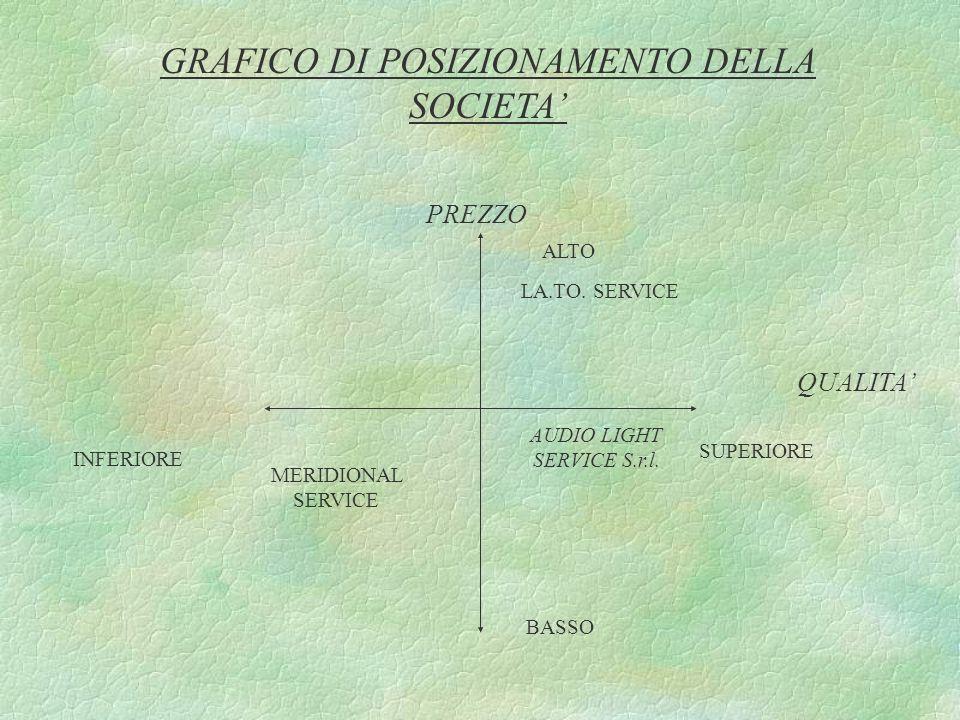 GRAFICO DI POSIZIONAMENTO DELLA SOCIETA'