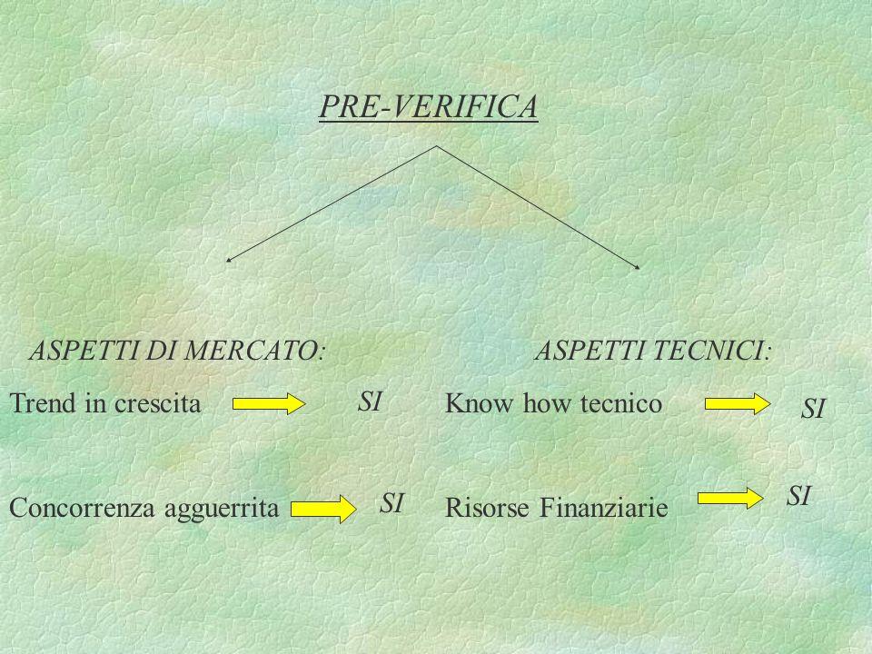 PRE-VERIFICA ASPETTI DI MERCATO: Trend in crescita
