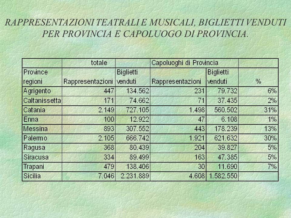 RAPPRESENTAZIONI TEATRALI E MUSICALI, BIGLIETTI VENDUTI PER PROVINCIA E CAPOLUOGO DI PROVINCIA.