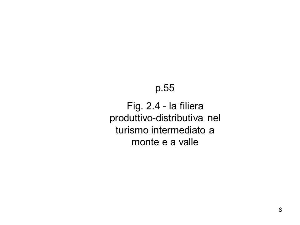 p.55 Fig. 2.4 - la filiera produttivo-distributiva nel turismo intermediato a monte e a valle