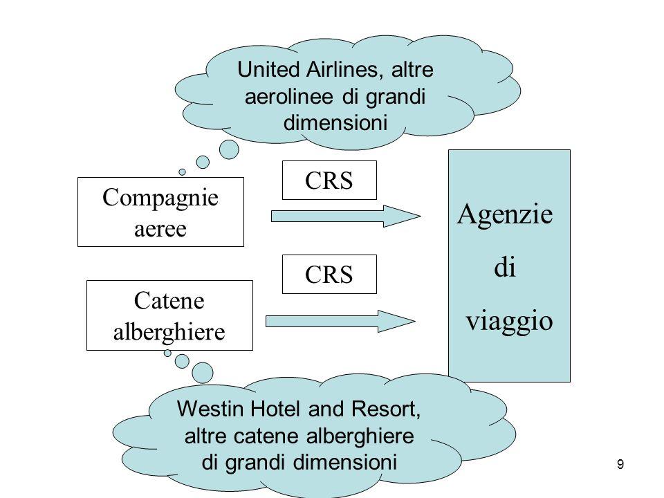 Agenzie di viaggio CRS Compagnie aeree CRS Catene alberghiere
