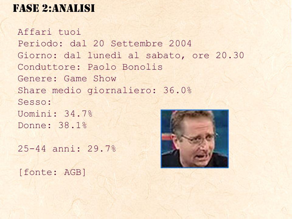 Affari tuoi Periodo: dal 20 Settembre 2004. Giorno: dal lunedì al sabato, ore 20.30. Conduttore: Paolo Bonolis.