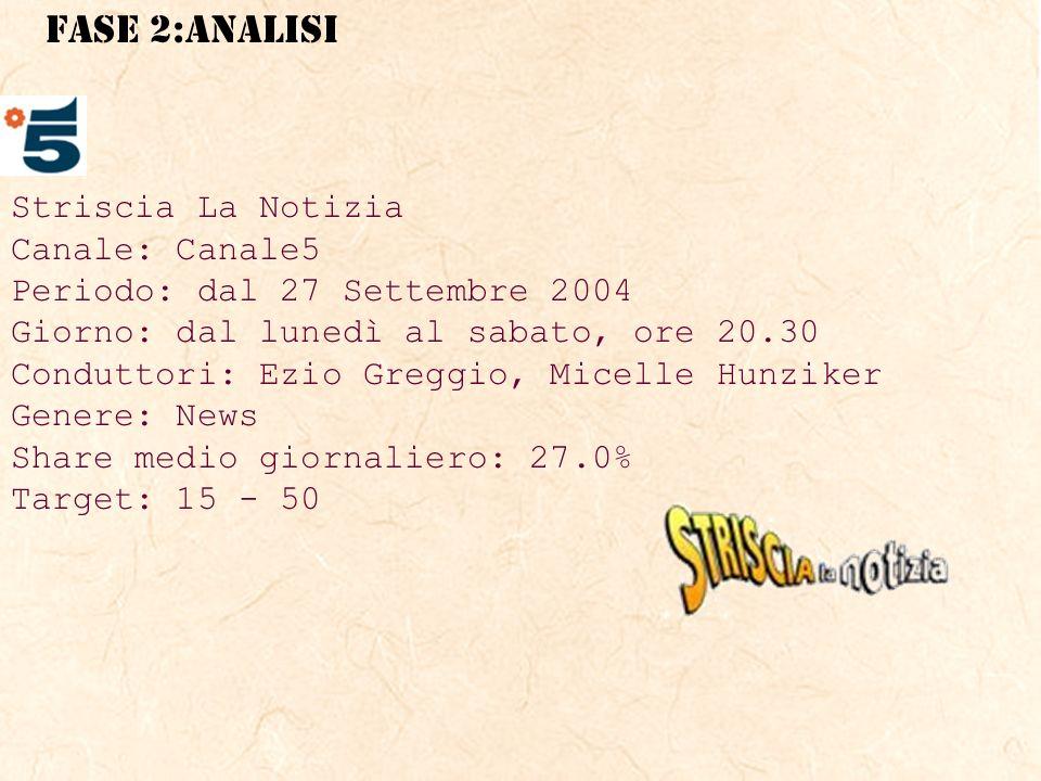 Striscia La Notizia Canale: Canale5. Periodo: dal 27 Settembre 2004. Giorno: dal lunedì al sabato, ore 20.30.