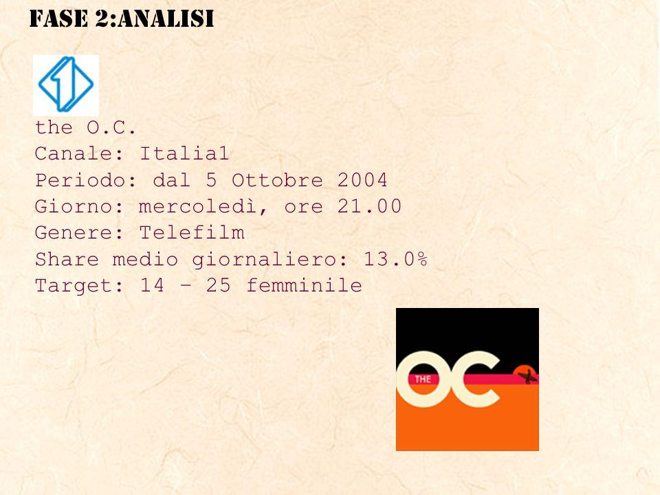 the O.C. Canale: Italia1. Periodo: dal 5 Ottobre 2004. Giorno: mercoledì, ore 21.00. Genere: Telefilm.