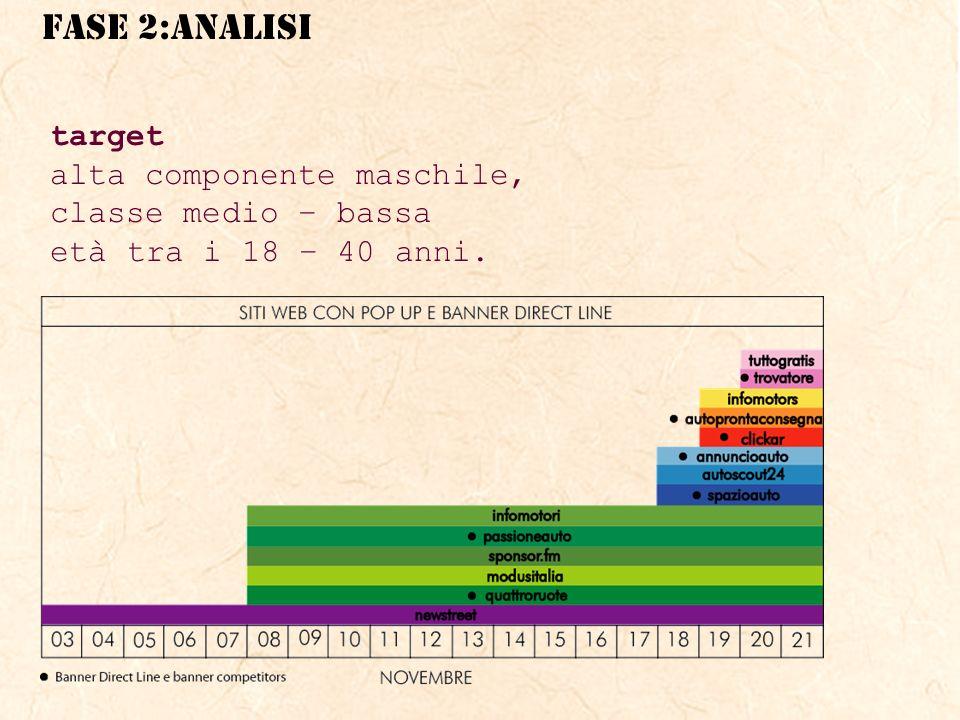 target alta componente maschile, classe medio – bassa età tra i 18 – 40 anni.