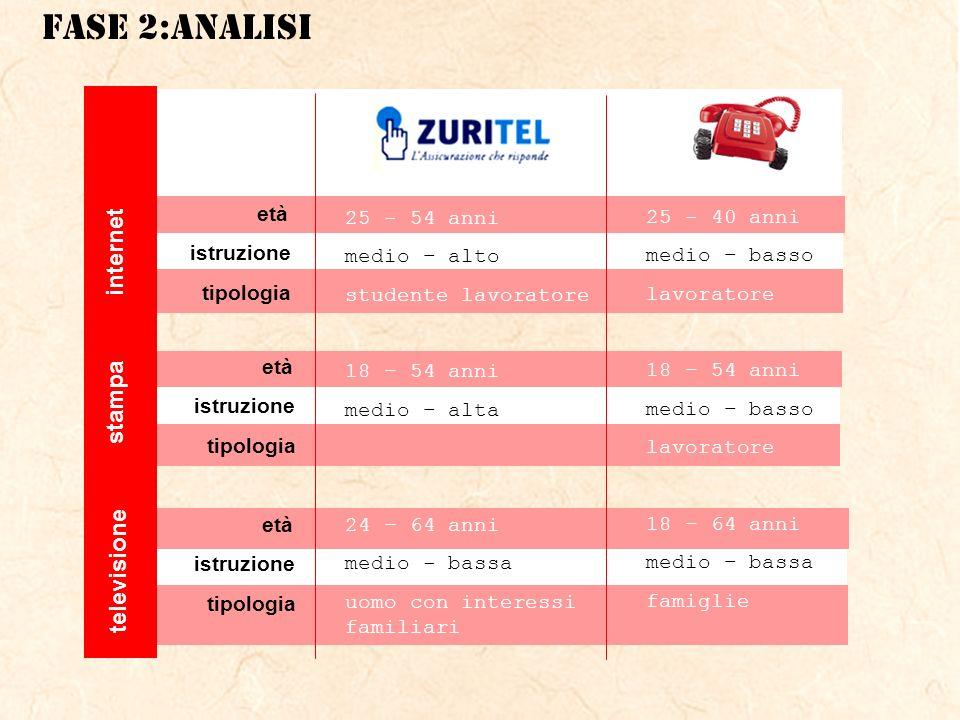 internet stampa televisione