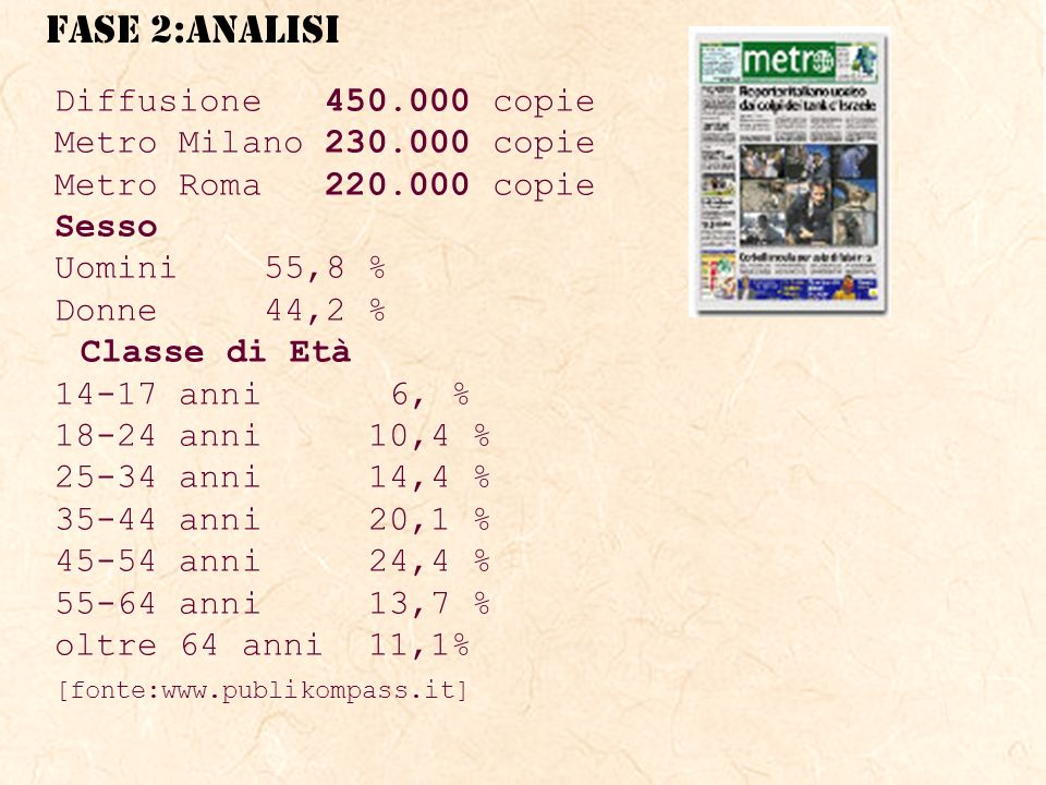 Diffusione 450.000 copie Metro Milano 230.000 copie